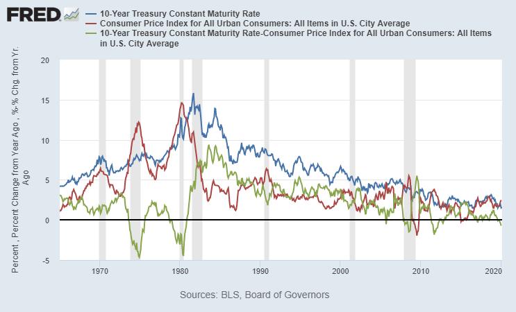 Chart Source: St. Louis Fed