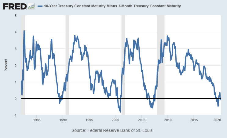 fedweek.com: yield inversion g fund not tracking inflation any more