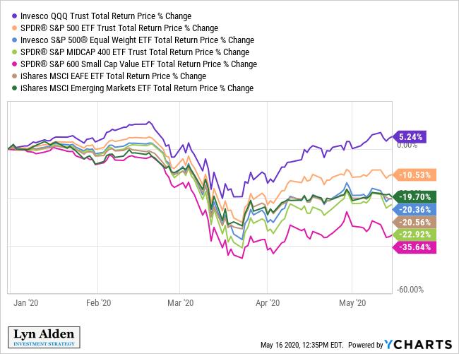 C Fund: Divergence Under the Surface